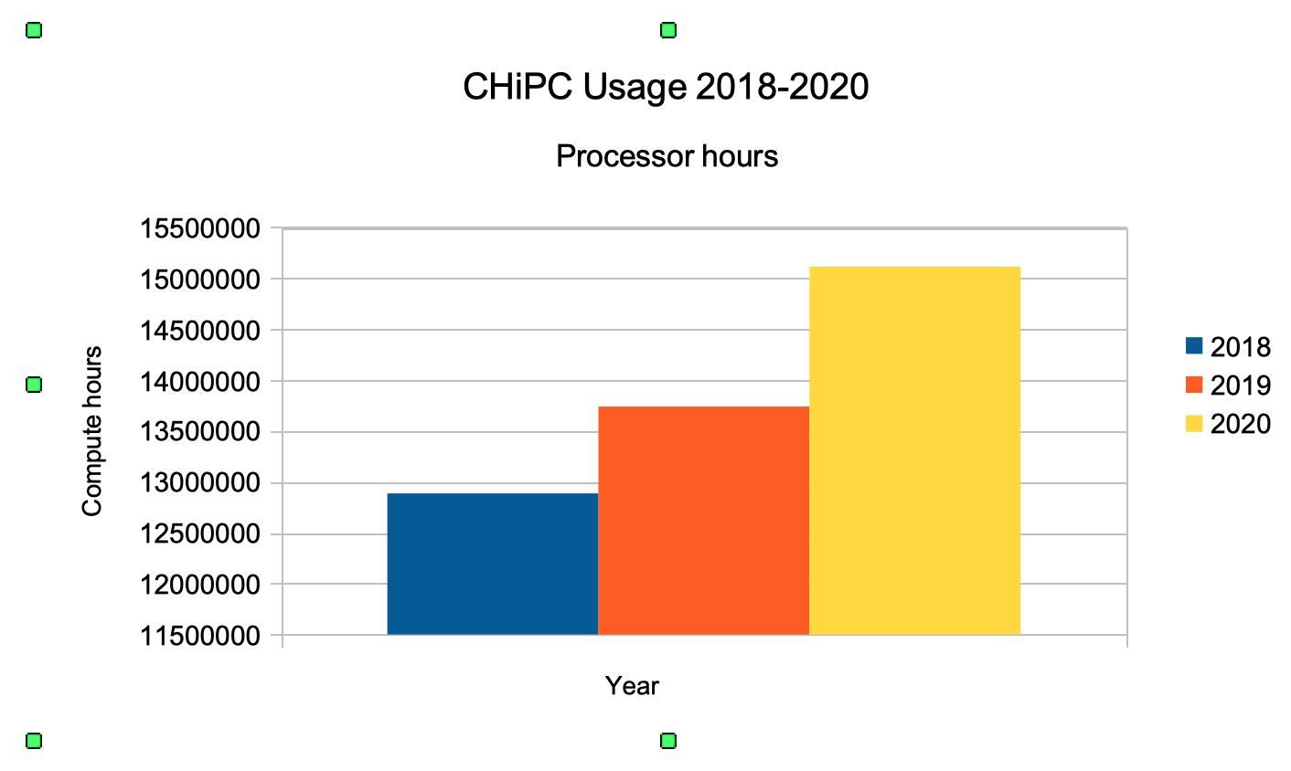 CHiPC Use